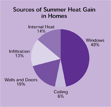 Sources of Summer Heat